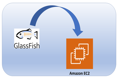 Glassfish Installation on EC2 (Amazon Linux)
