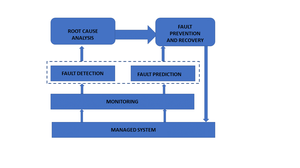 Fault Management System